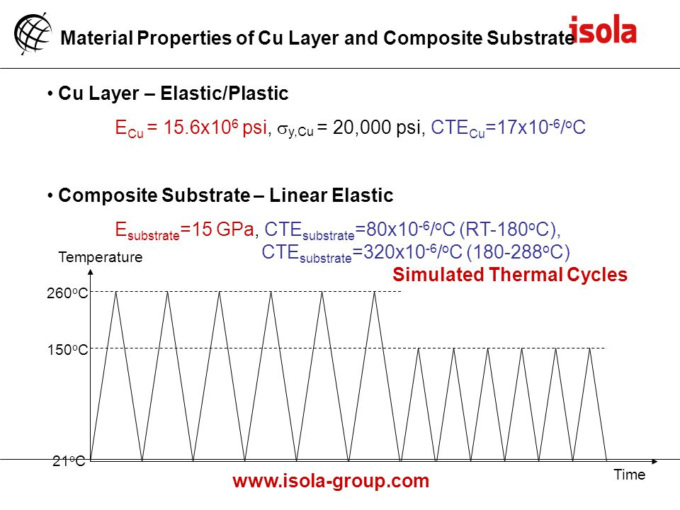 Material Properties of Cu Layer and Composite Substrate