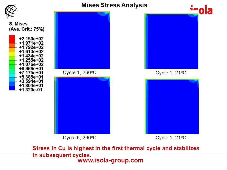 Mises Stress Analysis Cycle 1, 260oC. Cycle 1, 21oC. Cycle 6, 260oC. Cycle 1, 21oC.