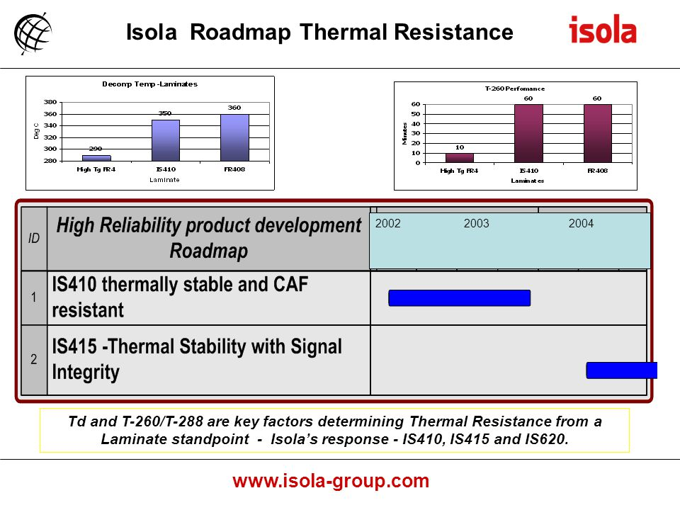 Isola Roadmap Thermal Resistance