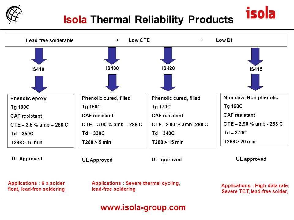 Isola Thermal Reliability Products