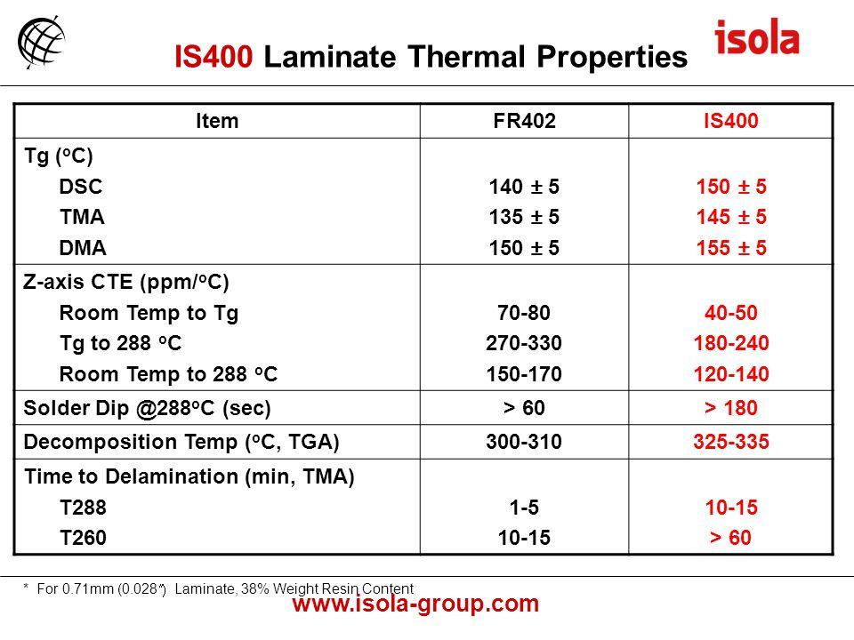 IS400 Laminate Thermal Properties