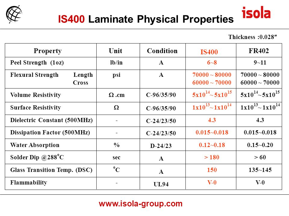 IS400 Laminate Physical Properties