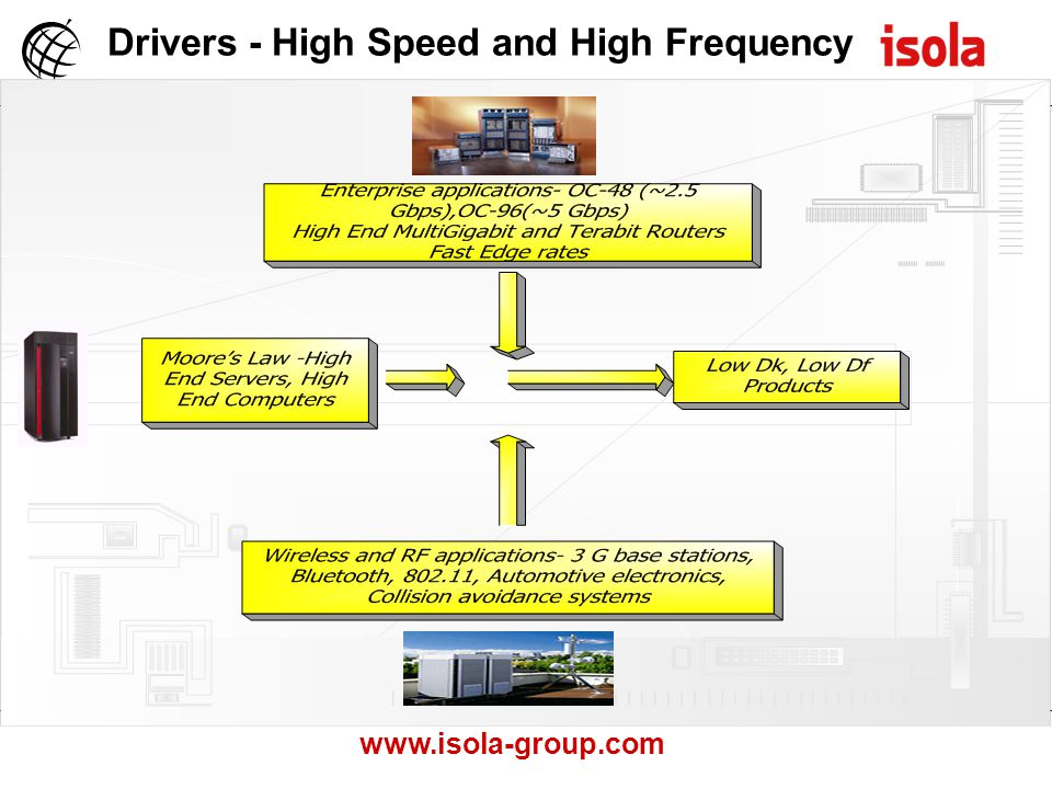 Drivers - High Speed and High Frequency