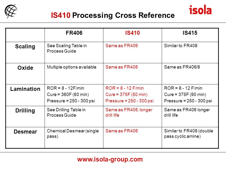 IS410 Processing Cross Reference