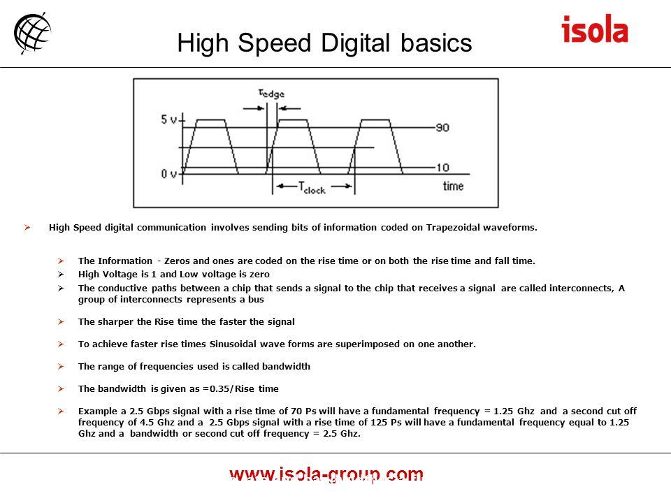 High Speed Digital basics