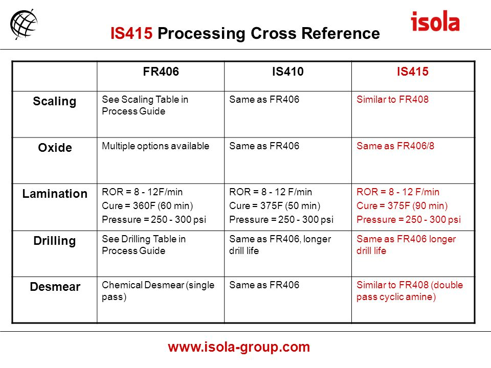 IS415 Processing Cross Reference