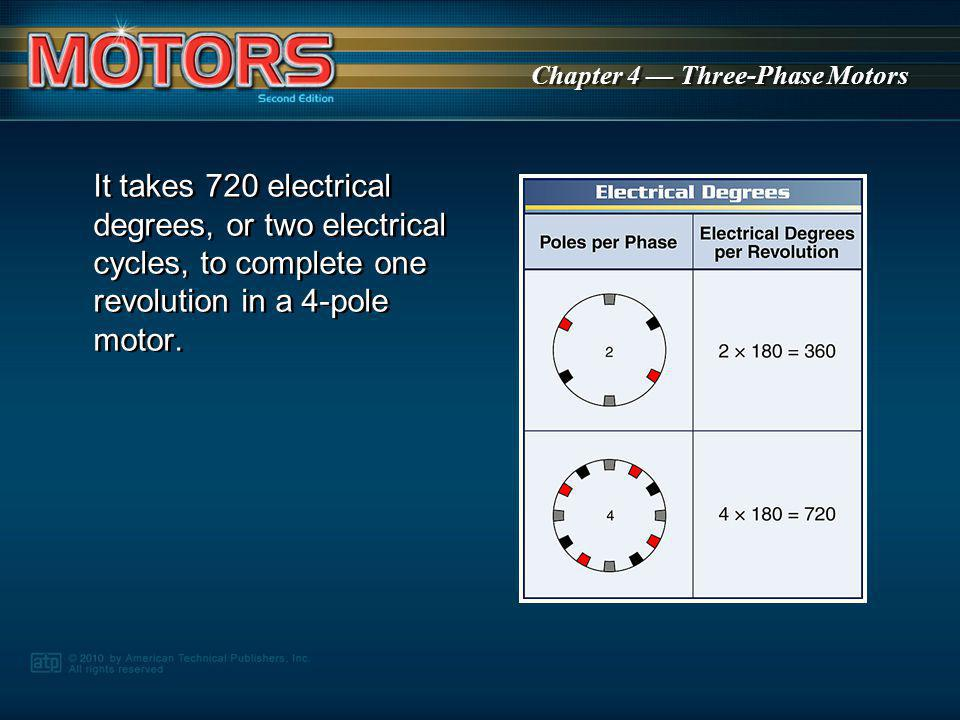 It takes 720 electrical degrees, or two electrical cycles, to complete one revolution in a 4-pole motor.
