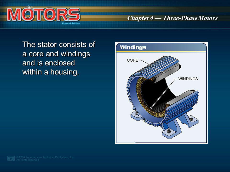 The stator consists of a core and windings and is enclosed within a housing.