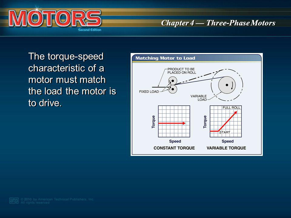 The torque-speed characteristic of a motor must match the load the motor is to drive.