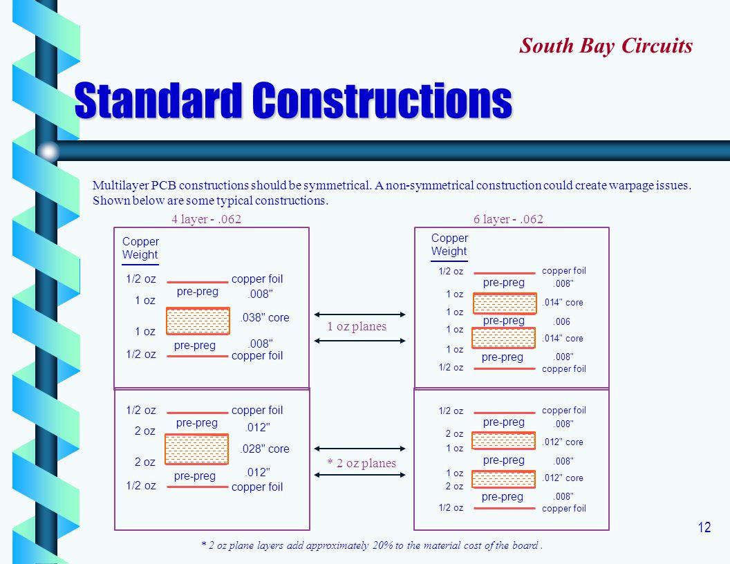 Standard Constructions