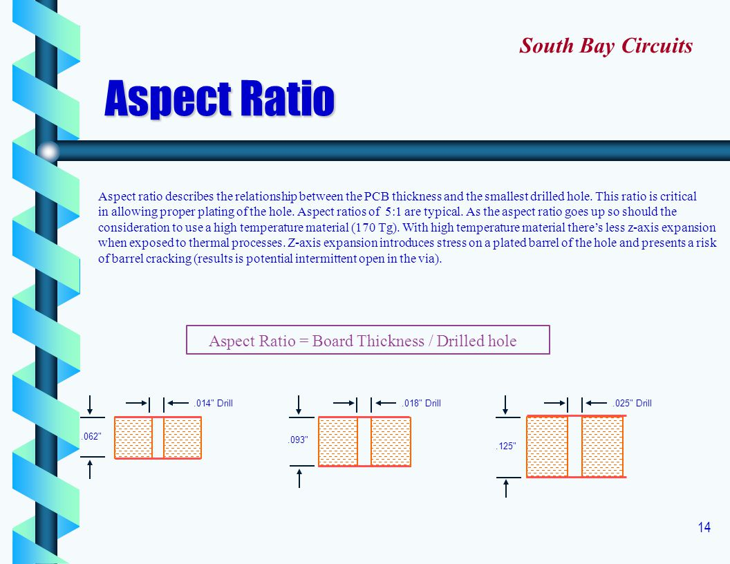 Aspect Ratio South Bay Circuits