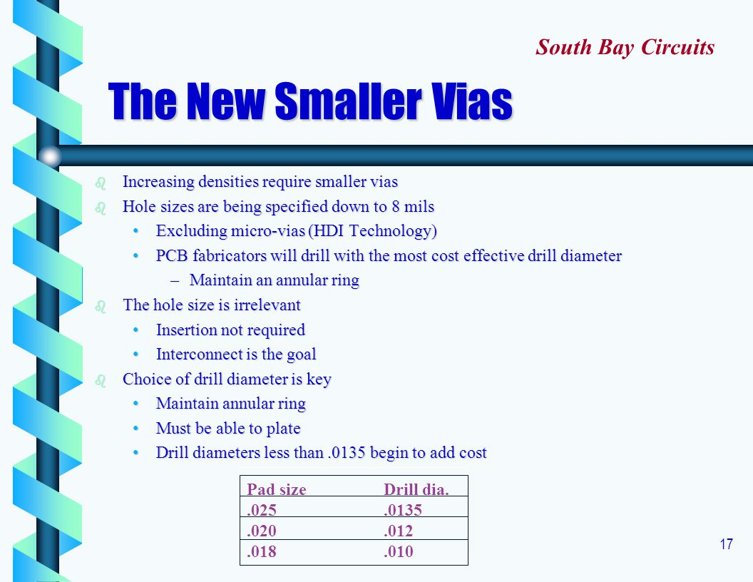 The New Smaller Vias South Bay Circuits