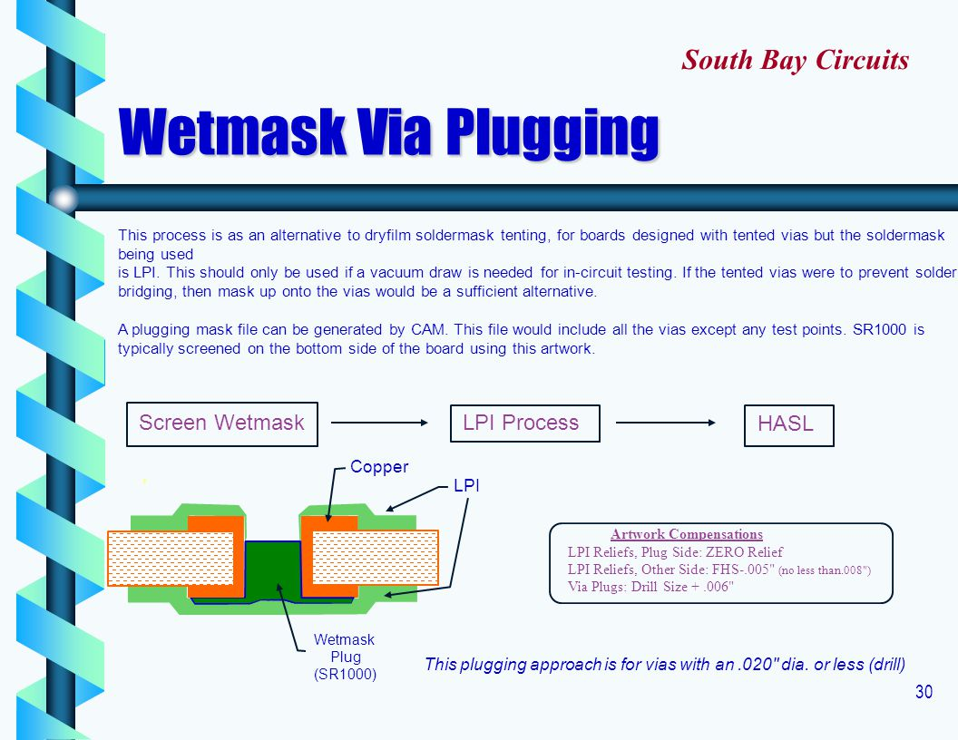 Wetmask Via Plugging South Bay Circuits Screen Wetmask LPI Process