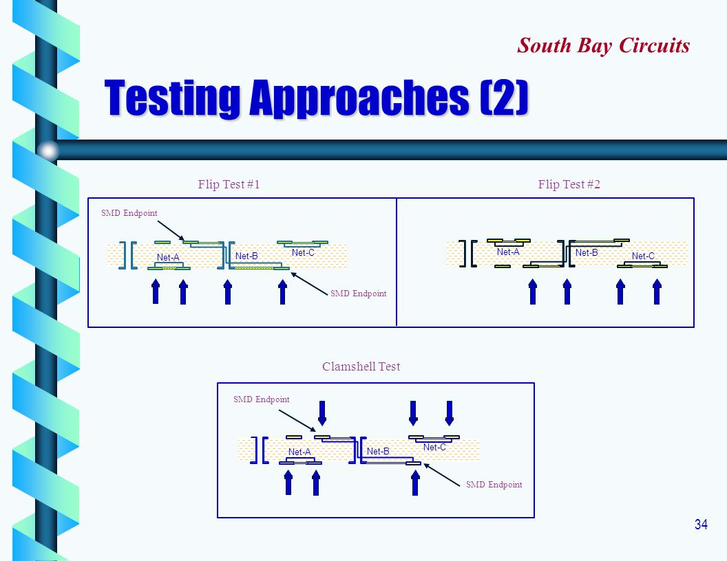 Testing Approaches (2) South Bay Circuits Flip Test #1 Flip Test #2
