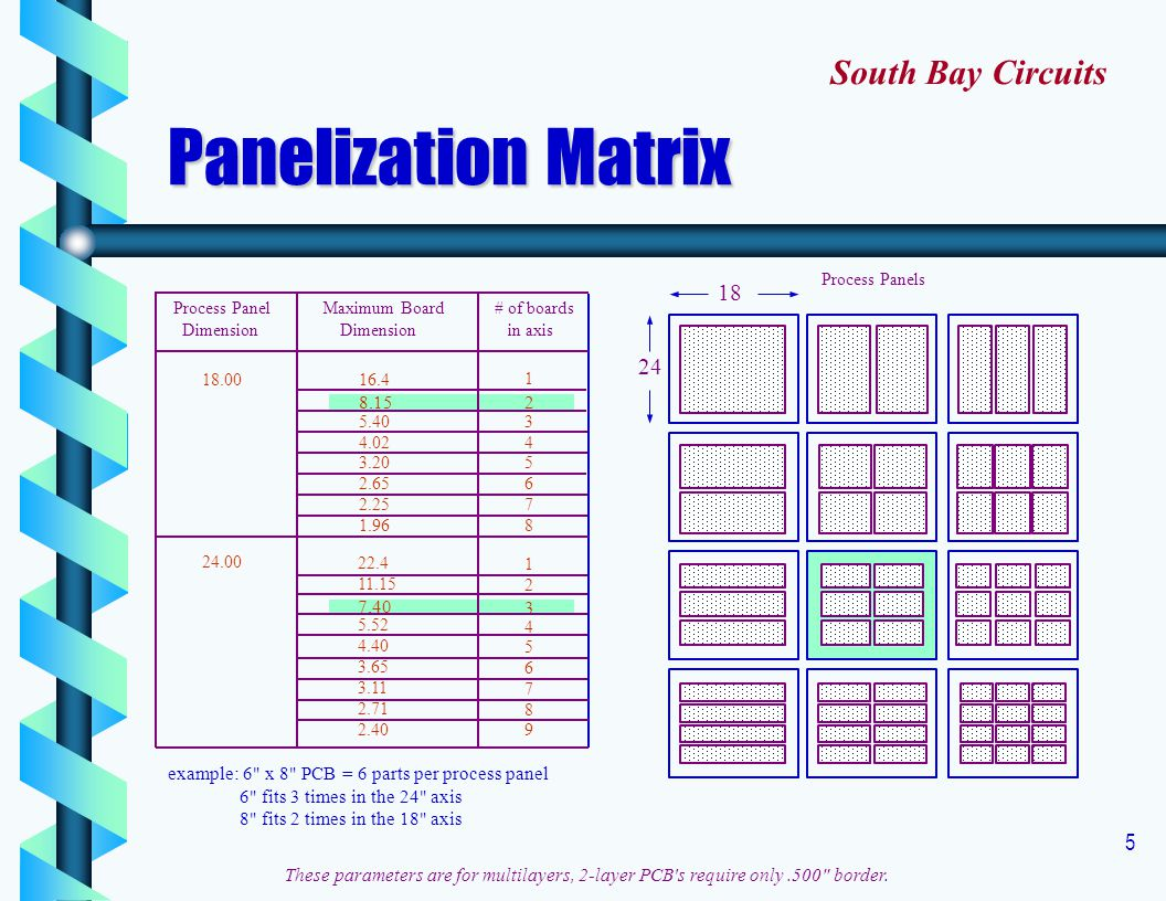 Panelization Matrix South Bay Circuits
