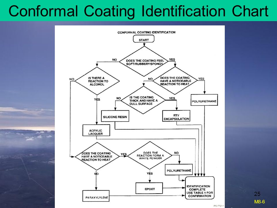 Conformal Coating Identification Chart