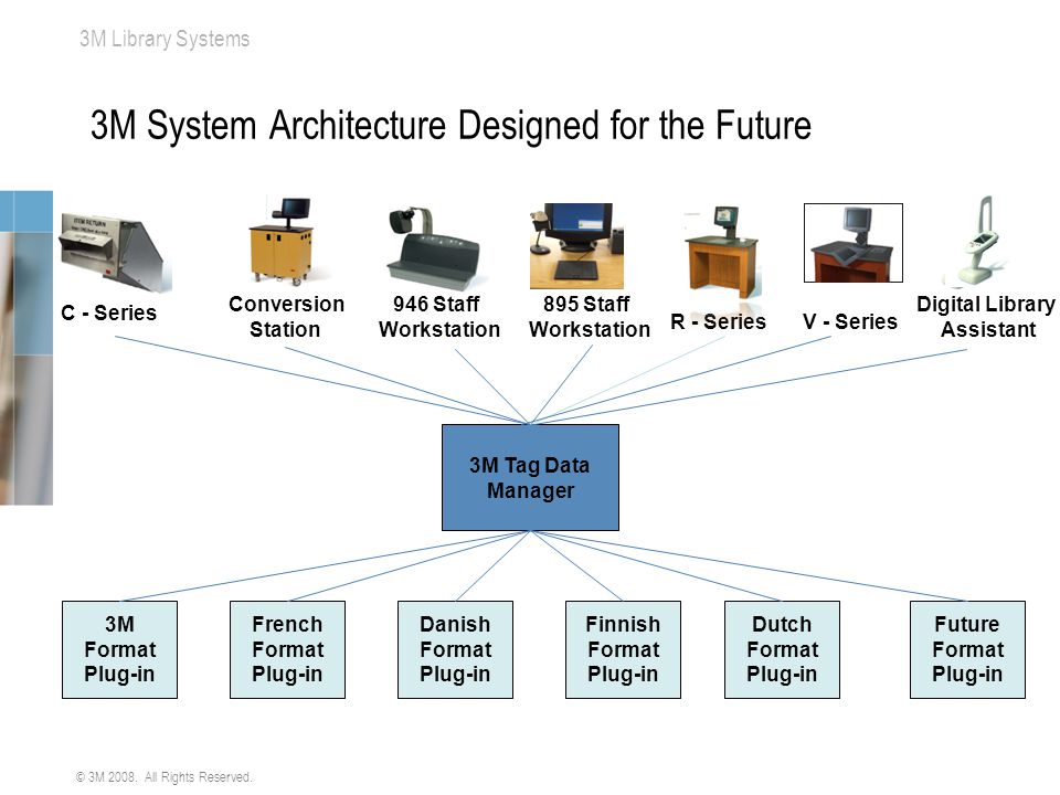 3M System Architecture Designed for the Future