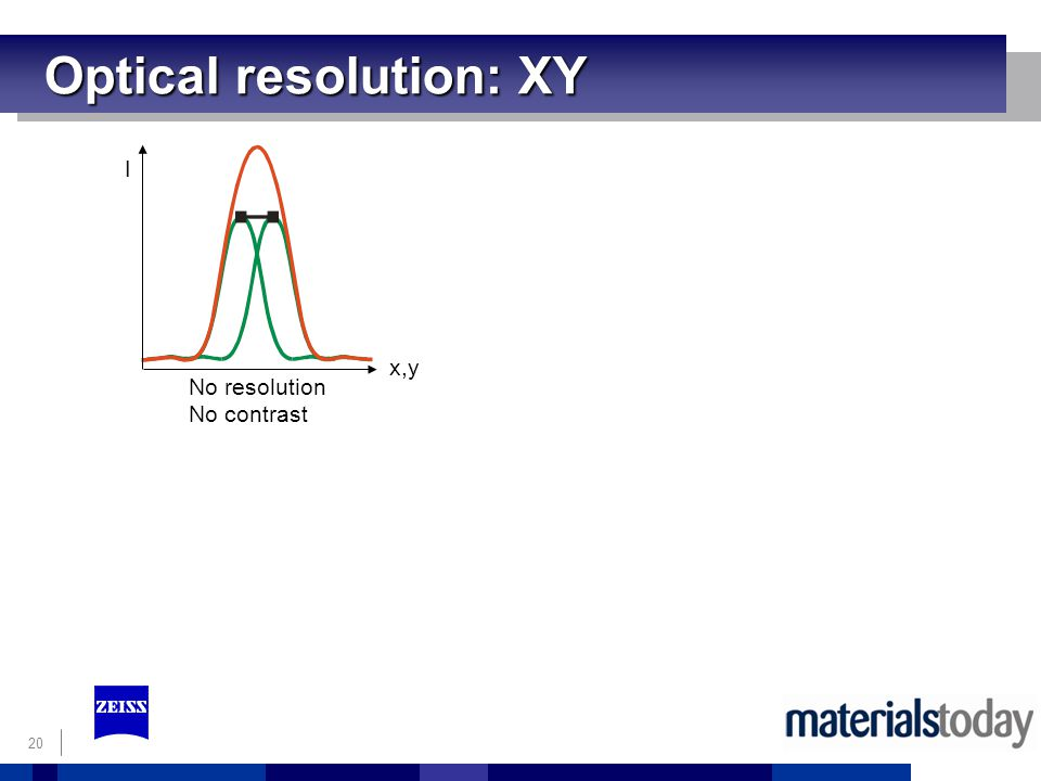 Optical resolution: XY