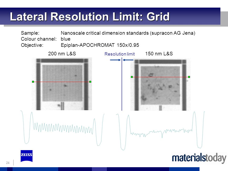 Lateral Resolution Limit: Grid