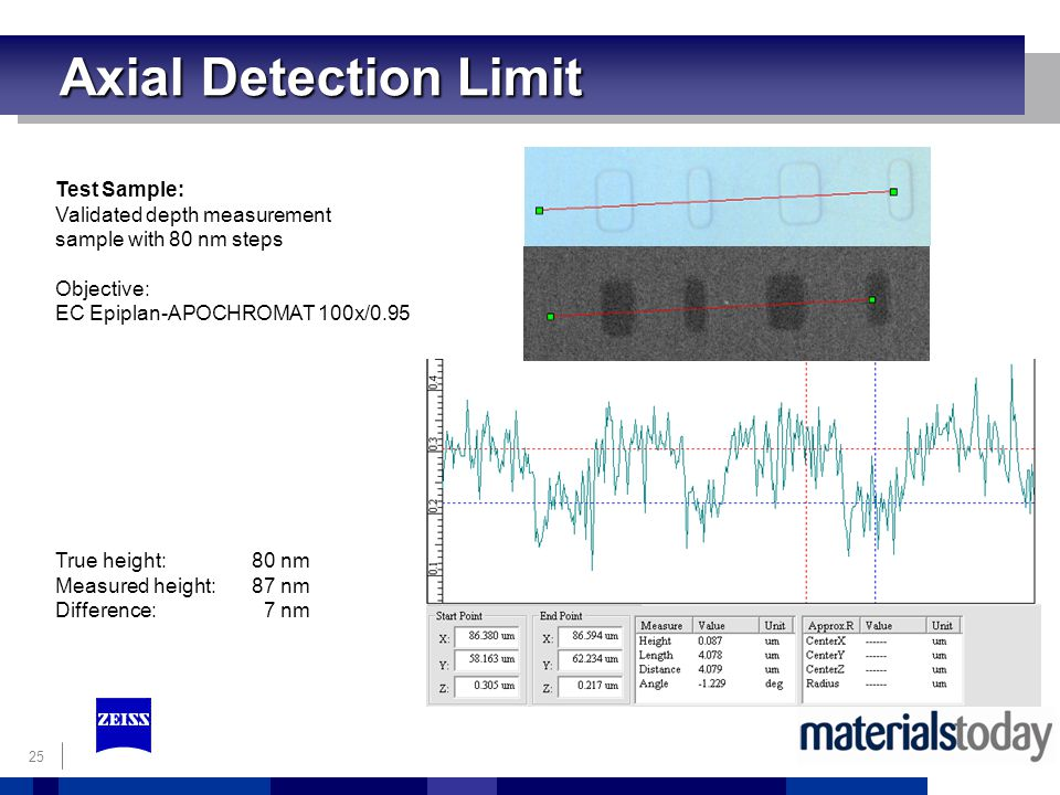 Axial Detection Limit Test Sample: