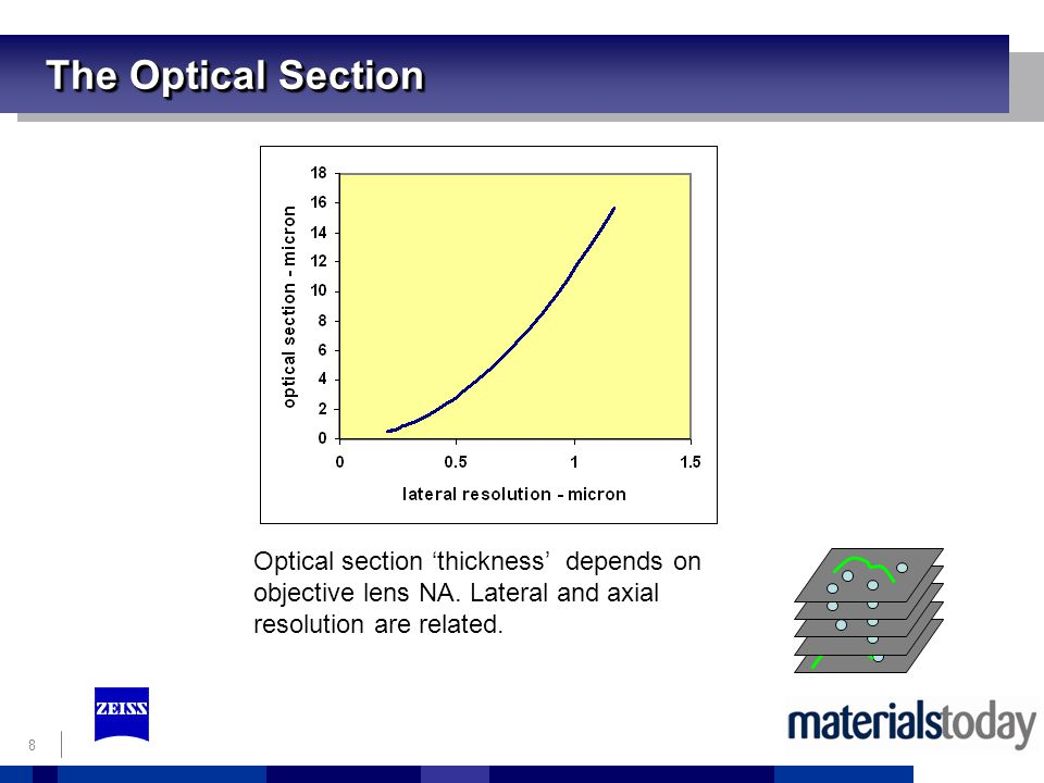 The Optical Section Optical section 'thickness' depends on objective lens NA.