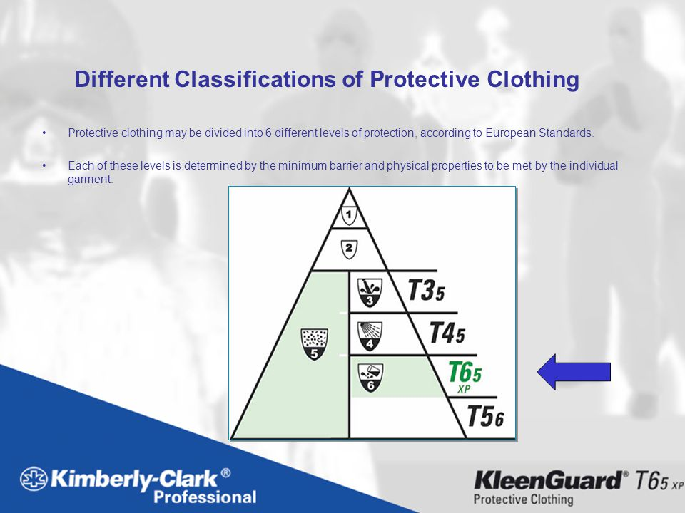 Different Classifications of Protective Clothing