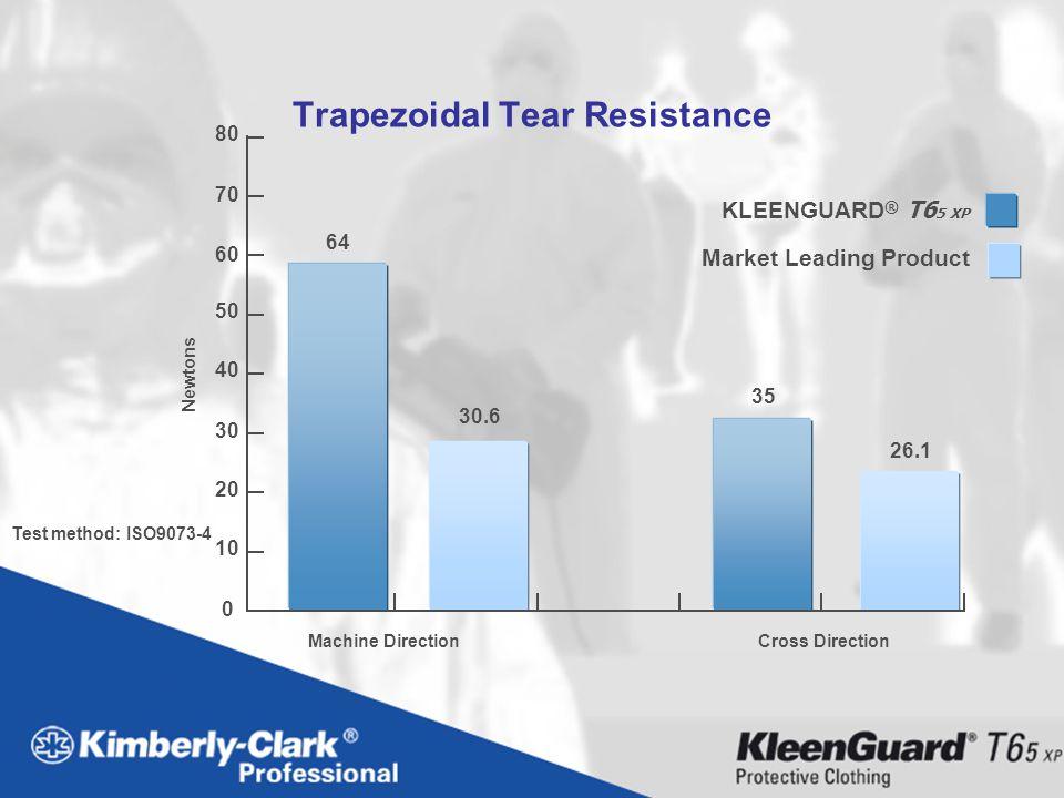 Trapezoidal Tear Resistance