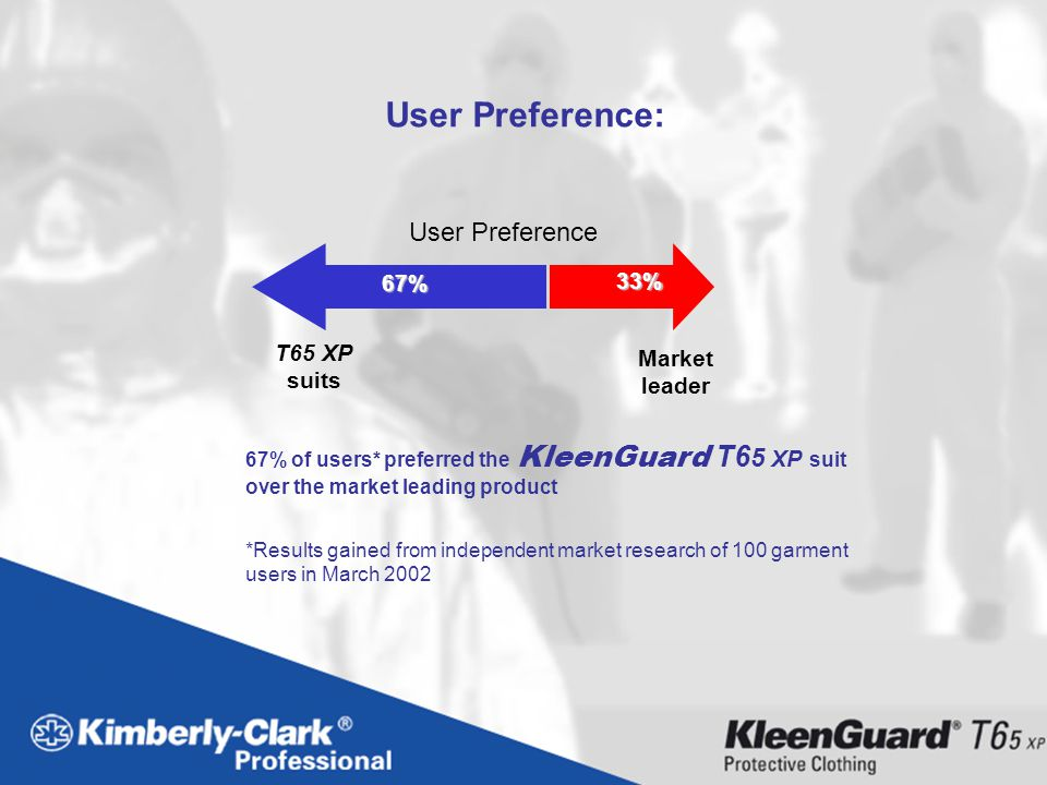 User Preference: User Preference 67% 33% T65 XP suits Market leader