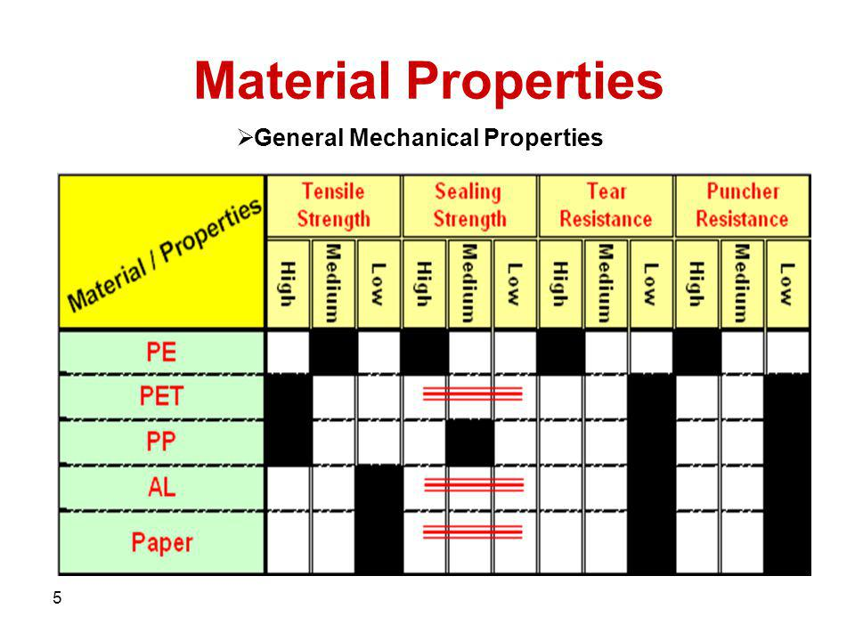 General Mechanical Properties
