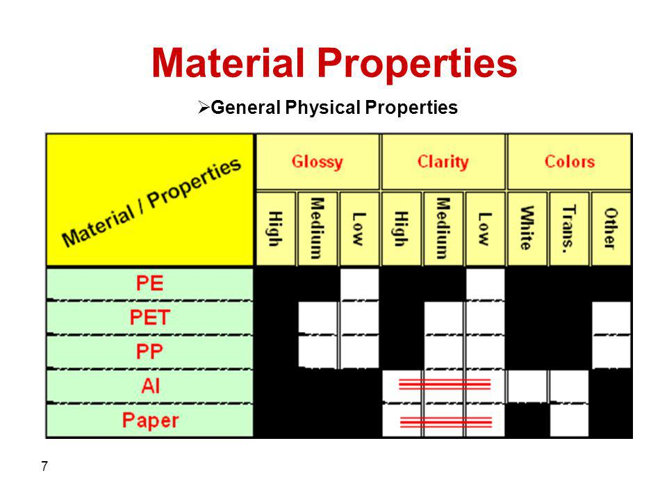 General Physical Properties