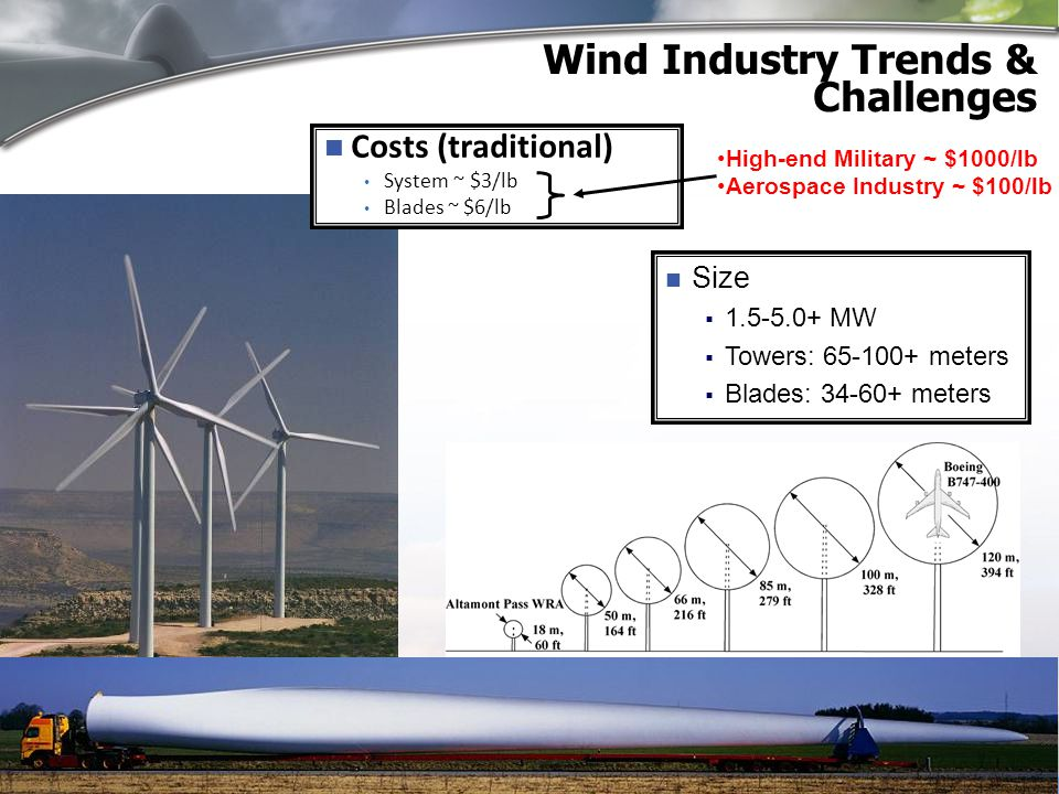 Wind Industry Trends & Challenges