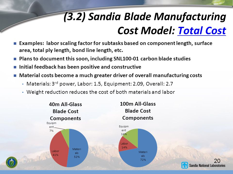 (3.2) Sandia Blade Manufacturing Cost Model: Total Cost