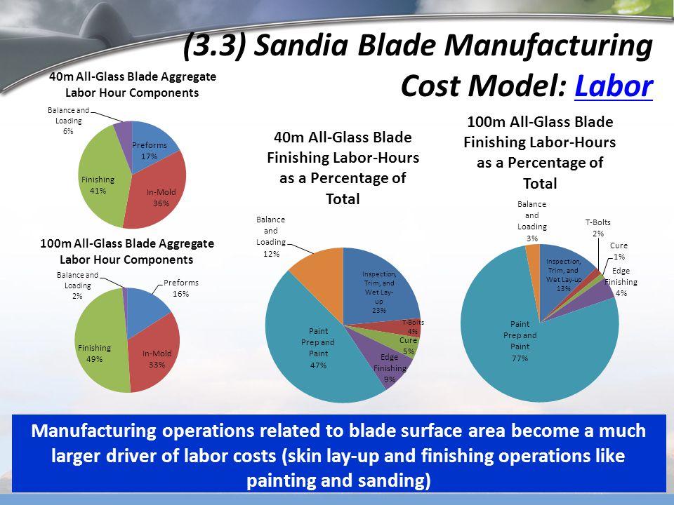 (3.3) Sandia Blade Manufacturing Cost Model: Labor