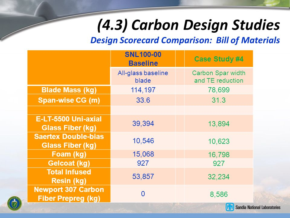 (4.3) Carbon Design Studies Design Scorecard Comparison: Bill of Materials