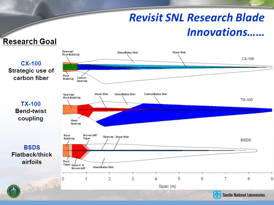 Revisit SNL Research Blade Innovations……