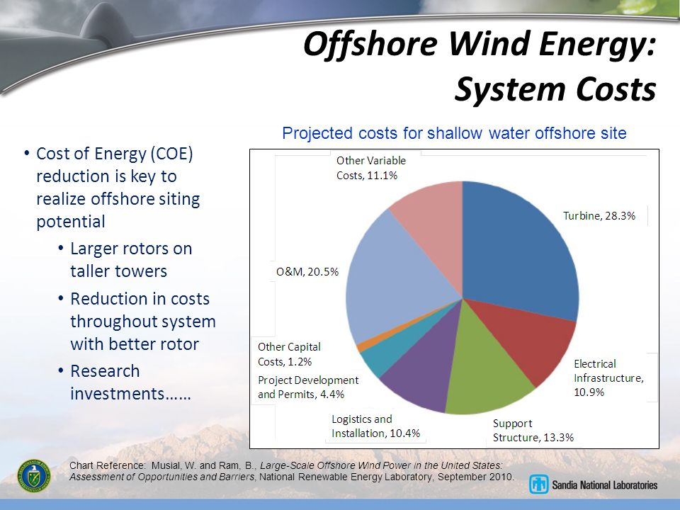 Offshore Wind Energy: System Costs