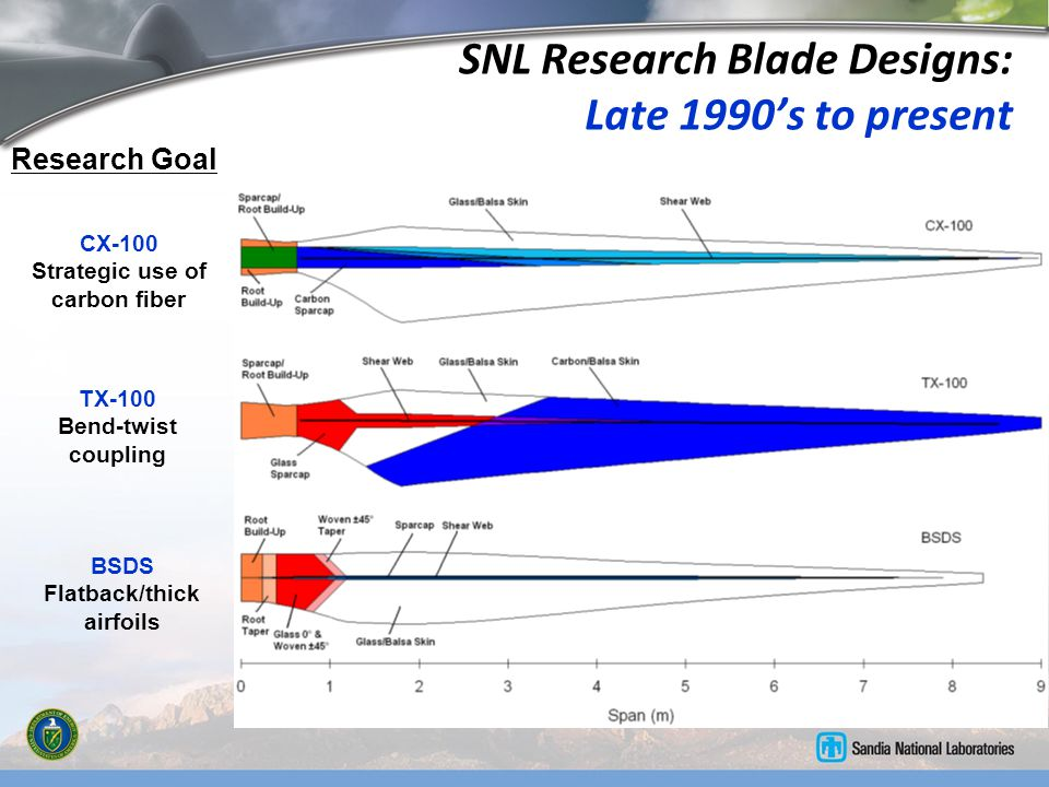 SNL Research Blade Designs: Late 1990's to present