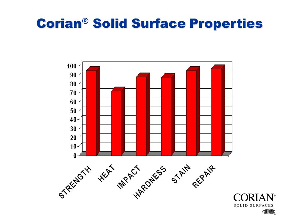 Corian® Solid Surface Properties