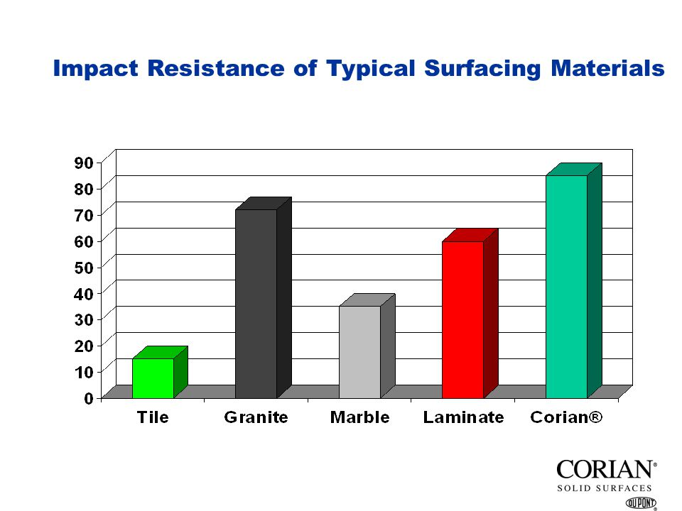 When performance counts, call on CORIAN to meet your challenges!