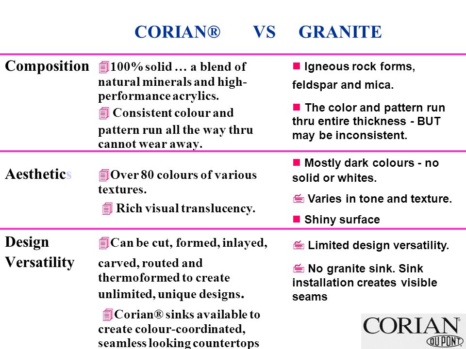 CORIAN® VS GRANITE Composition 100% solid … a blend of natural minerals and high- performance acrylics.