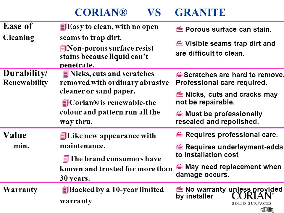 CORIAN® VS GRANITE Ease of Easy to clean, with no open