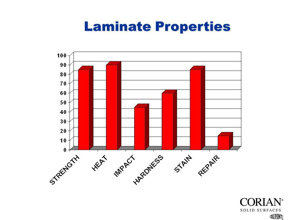 Laminate Properties