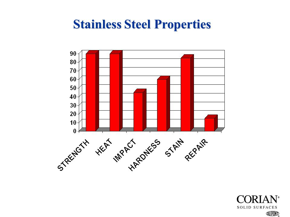 Stainless Steel Properties