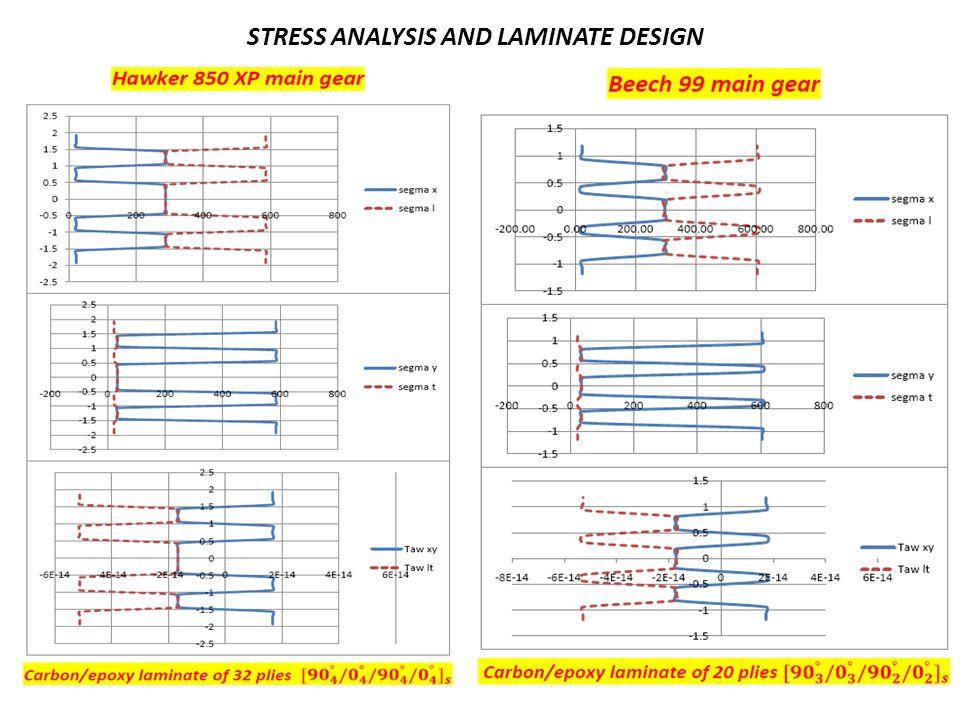 STRESS ANALYSIS AND LAMINATE DESIGN
