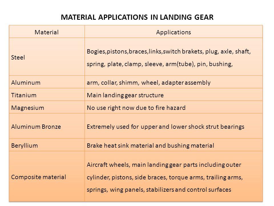 MATERIAL APPLICATIONS IN LANDING GEAR