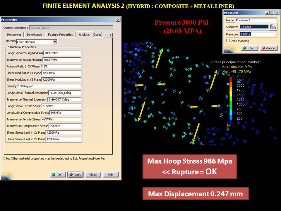Max Hoop Stress 986 Mpa << Rupture = OK