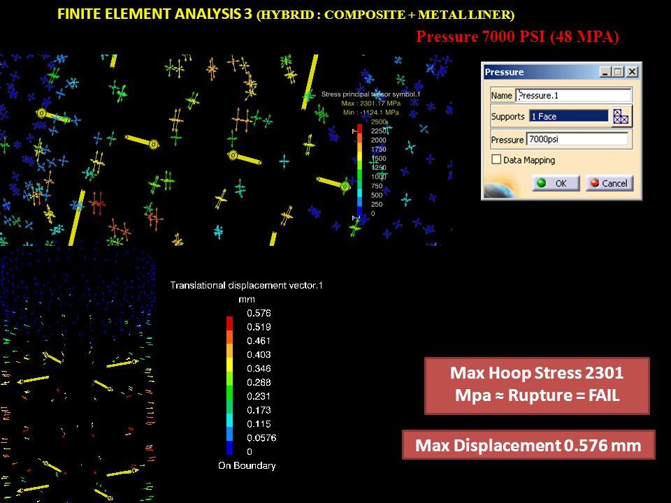 Max Hoop Stress 2301 Mpa ≈ Rupture = FAIL