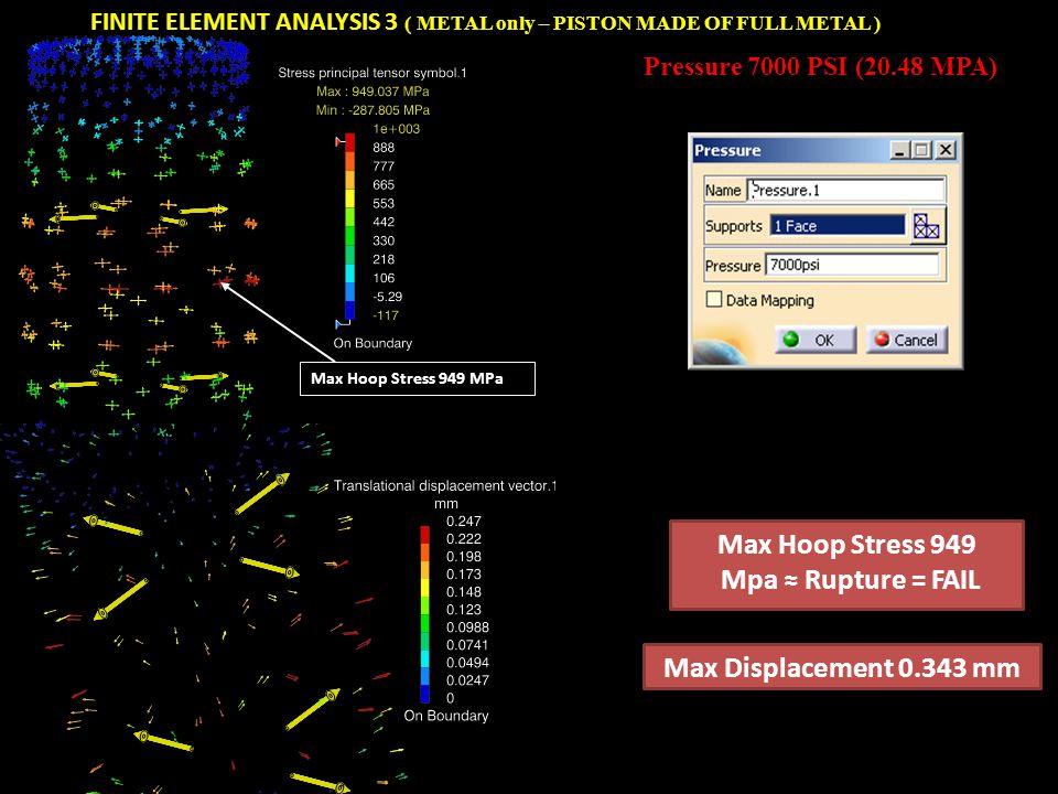 Max Hoop Stress 949 Mpa ≈ Rupture = FAIL