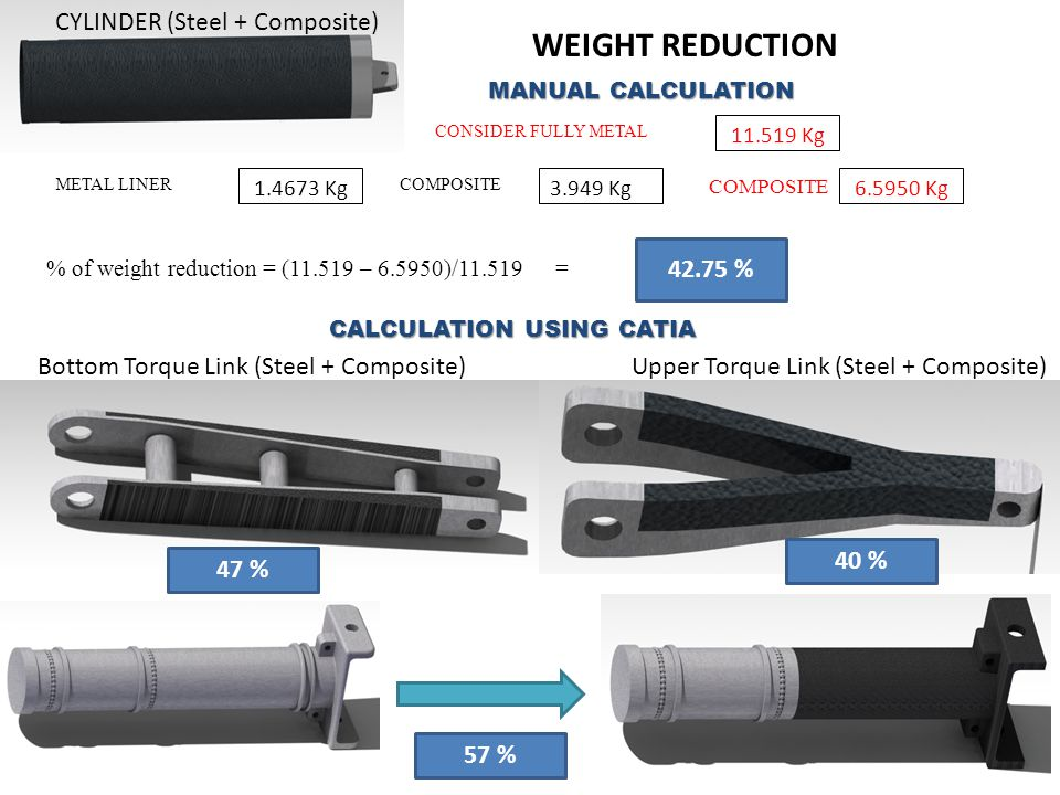 WEIGHT REDUCTION CYLINDER (Steel + Composite) 42.75 %