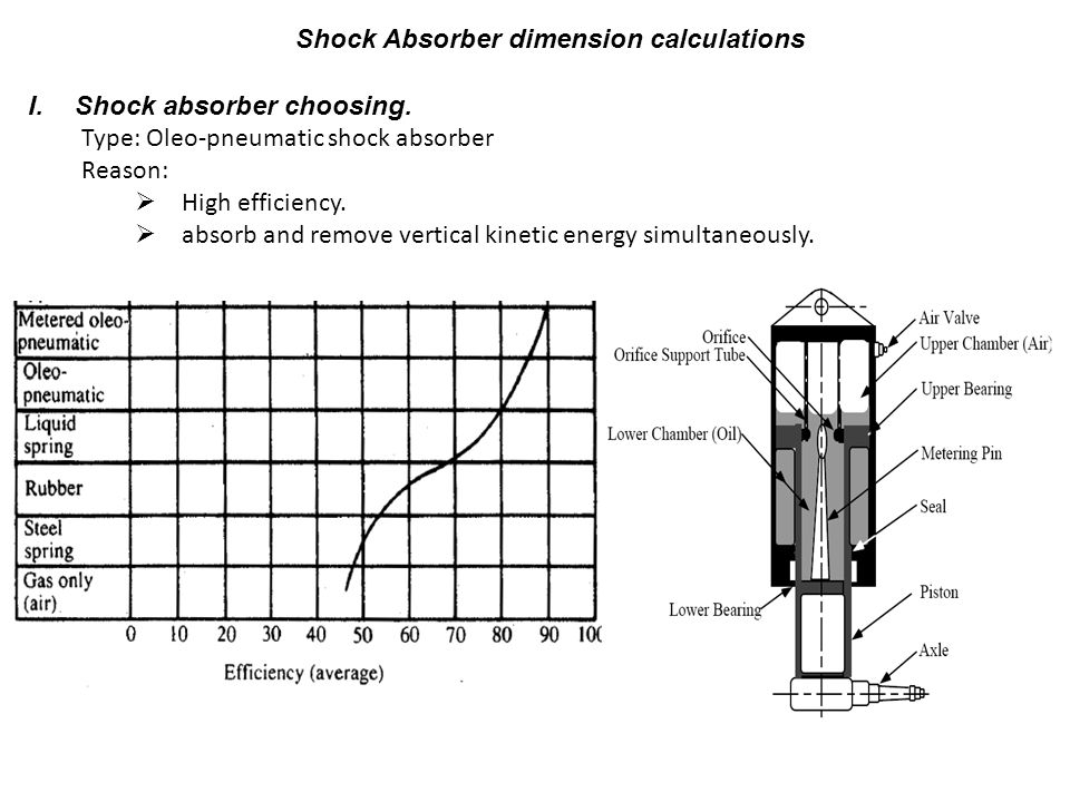 Shock Absorber dimension calculations
